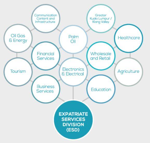Expatriate Services Division (ESD)